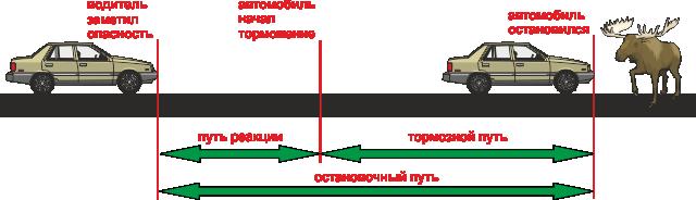 Как рассчитать тормозной путь автомобиля формула